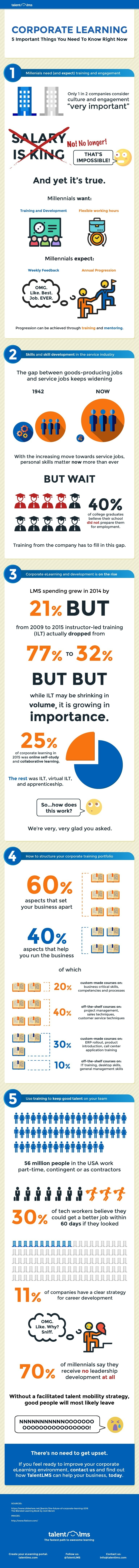 What You Need To Know about Corporate Learning Infographic
