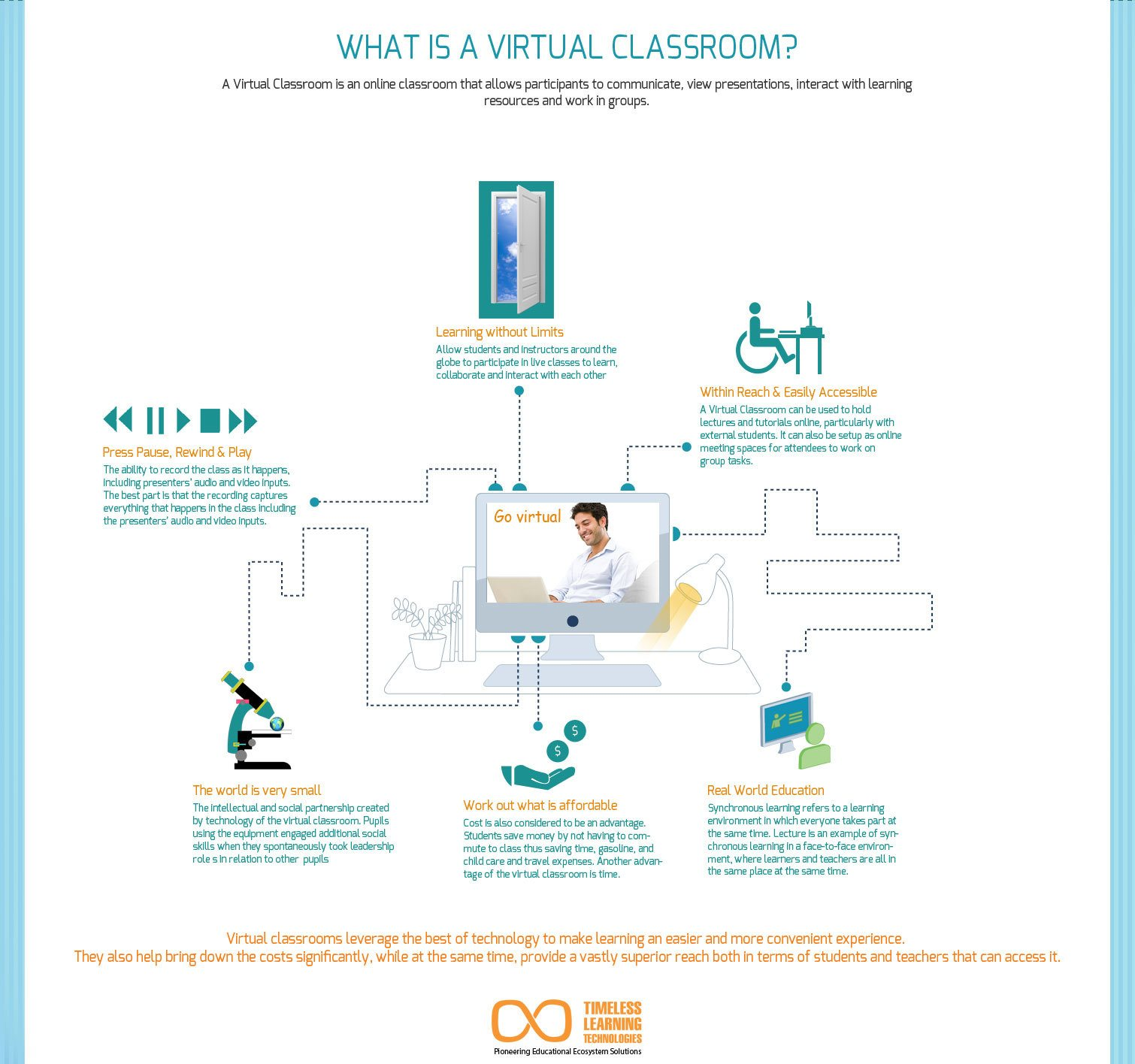 How Would You Like To See Virtual Classroom
