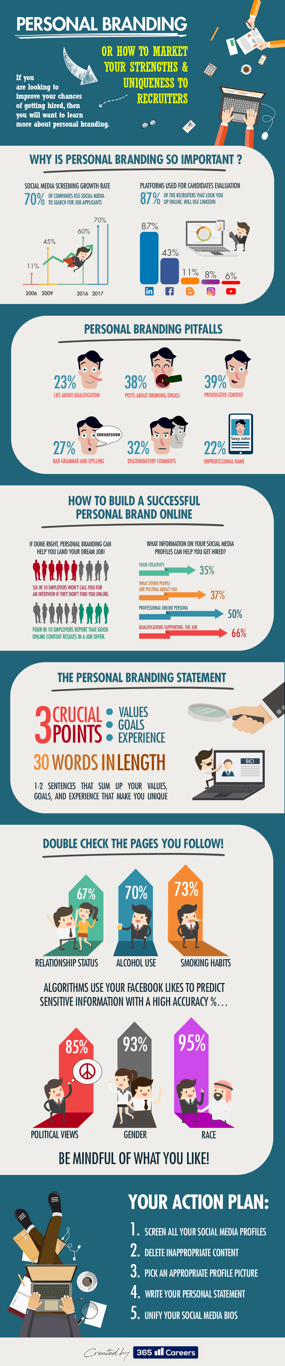 How to Market Yourself to Recruiters Infographic