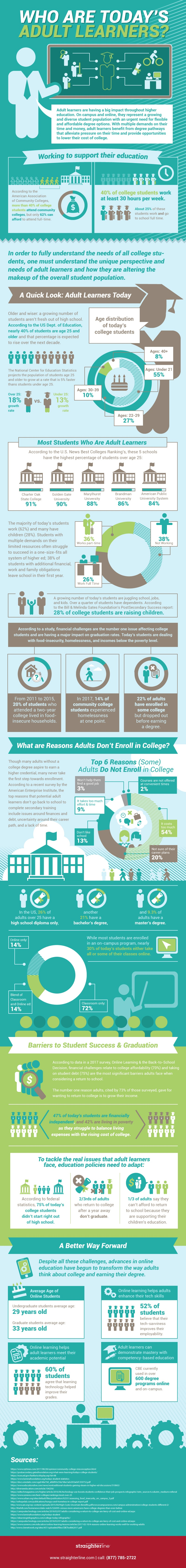 Who Are Today's Adult Learners Infographic