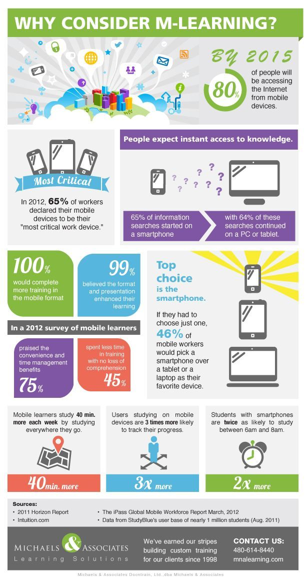 10 Mind-Blowing Mobile Learning Statistics Infographic - e ...