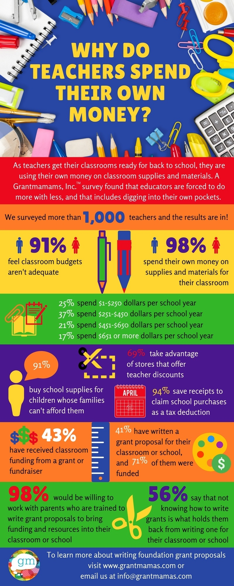 Why Teachers Spend Their Own Money Infographic
