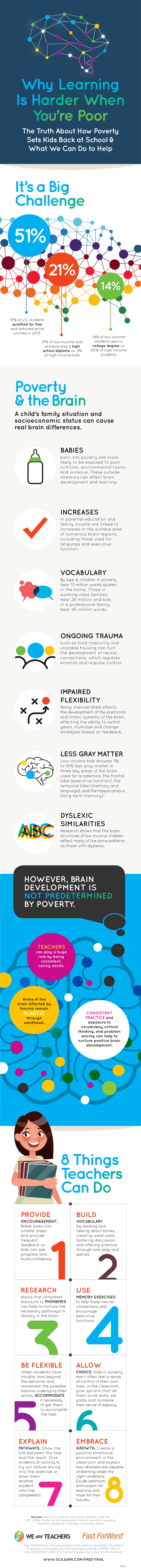 Why Learning Is Harder When You're Poor Infographic