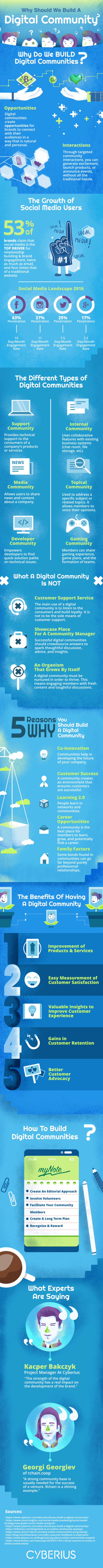 Why Should We Build A Digital Community? Infographic