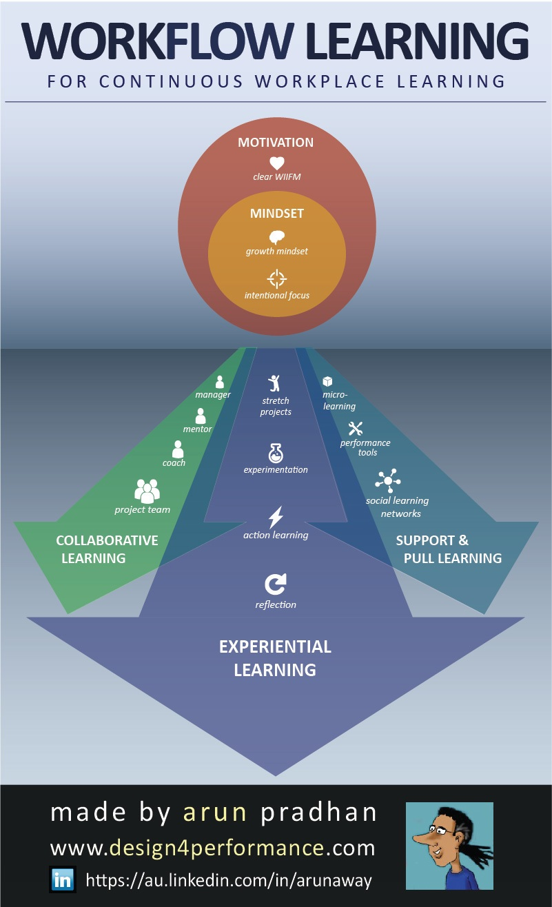 Workflow Learning Infographic E Learning Infographics