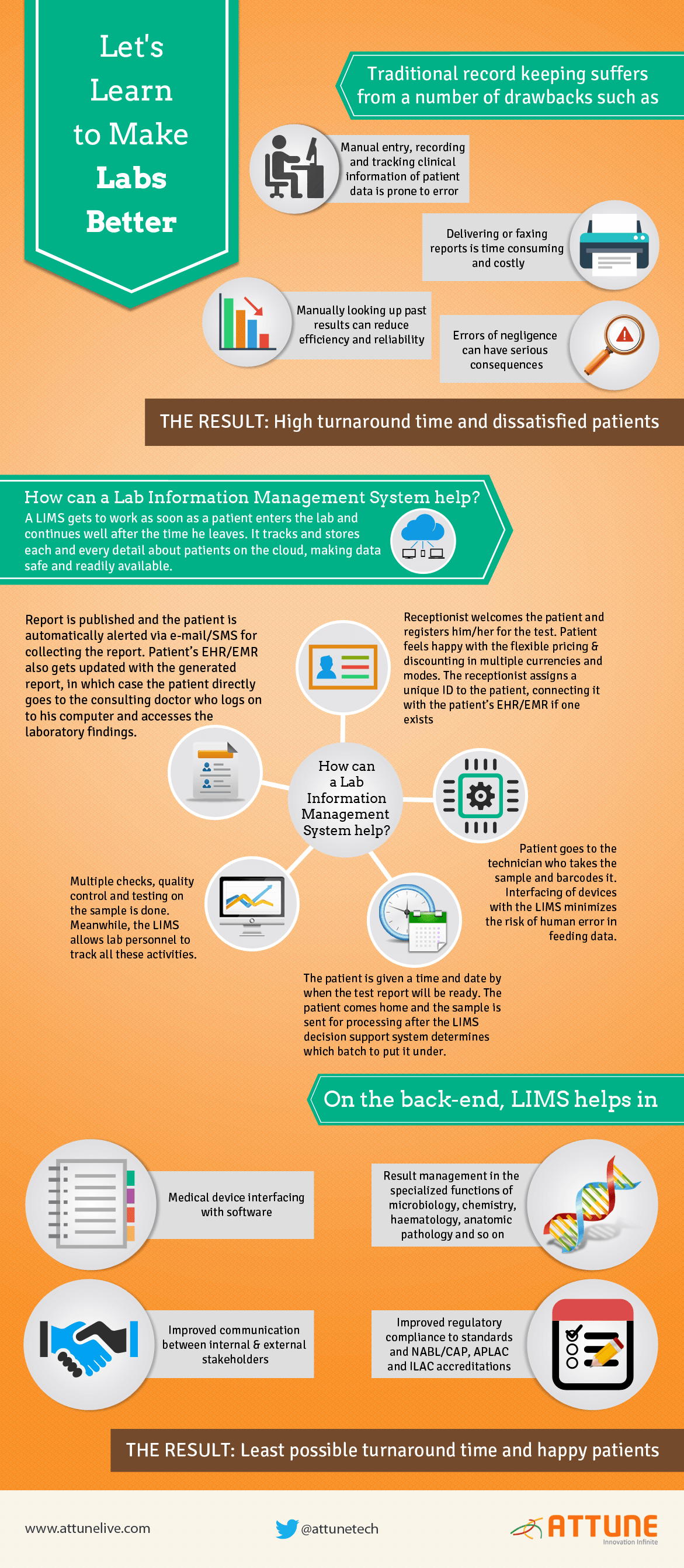 Learning To Make Better Labs Infographic E Learning