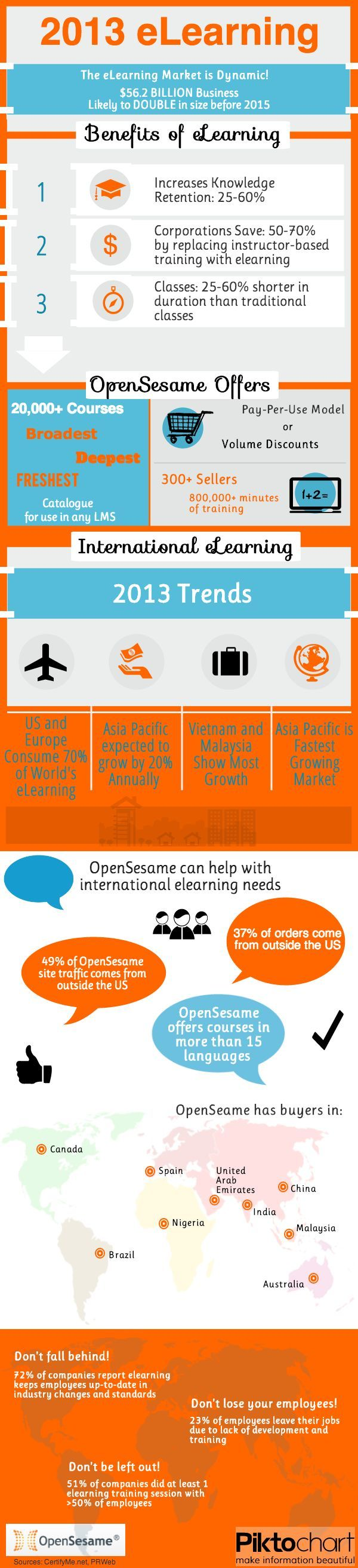 Elearning Industry Trends 2013 Infographic E Learning