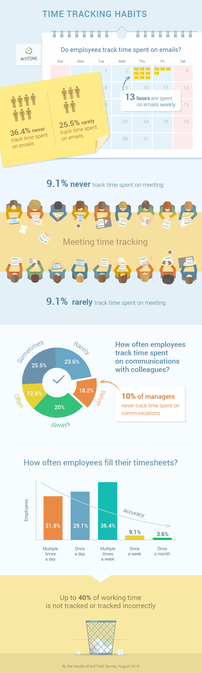 How Poor Tracking of Work Time Affects Your Business Infographic