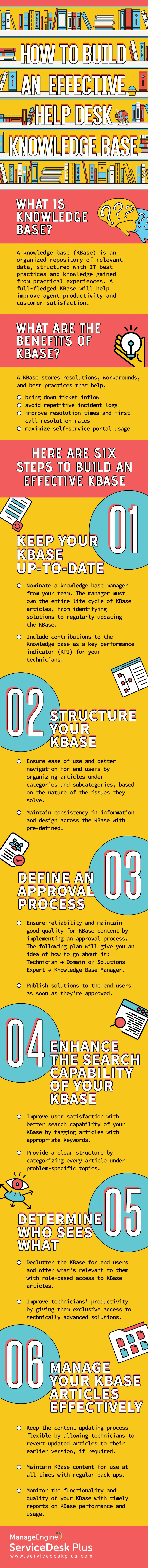 How to Build an Effective Help Desk Knowledge Base Infographic