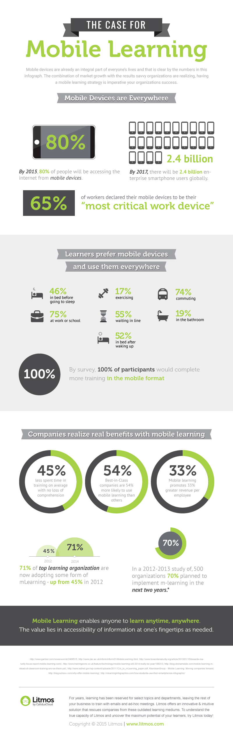 The Case for Mobile Learning Infographic