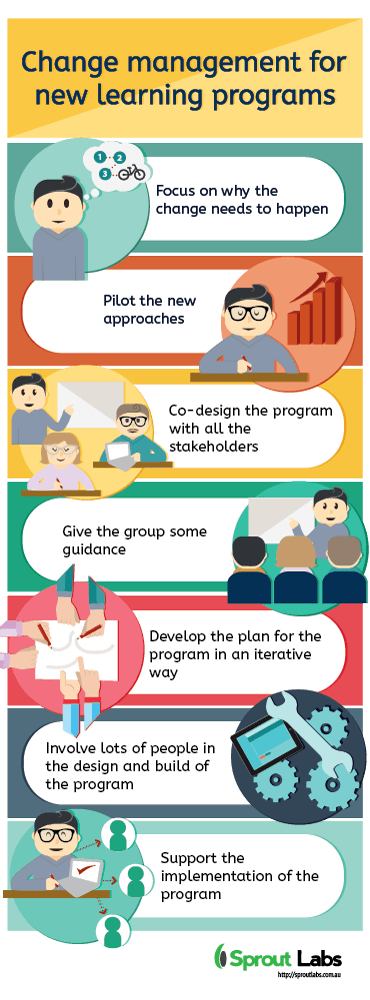 Change management for new learning programs infographic e learning