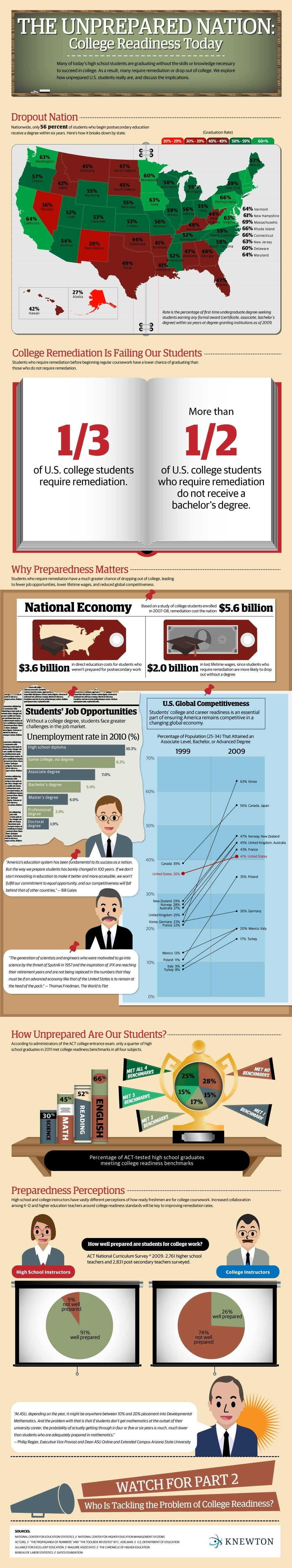 The Unprepared Nation: College Readiness Today Infographic