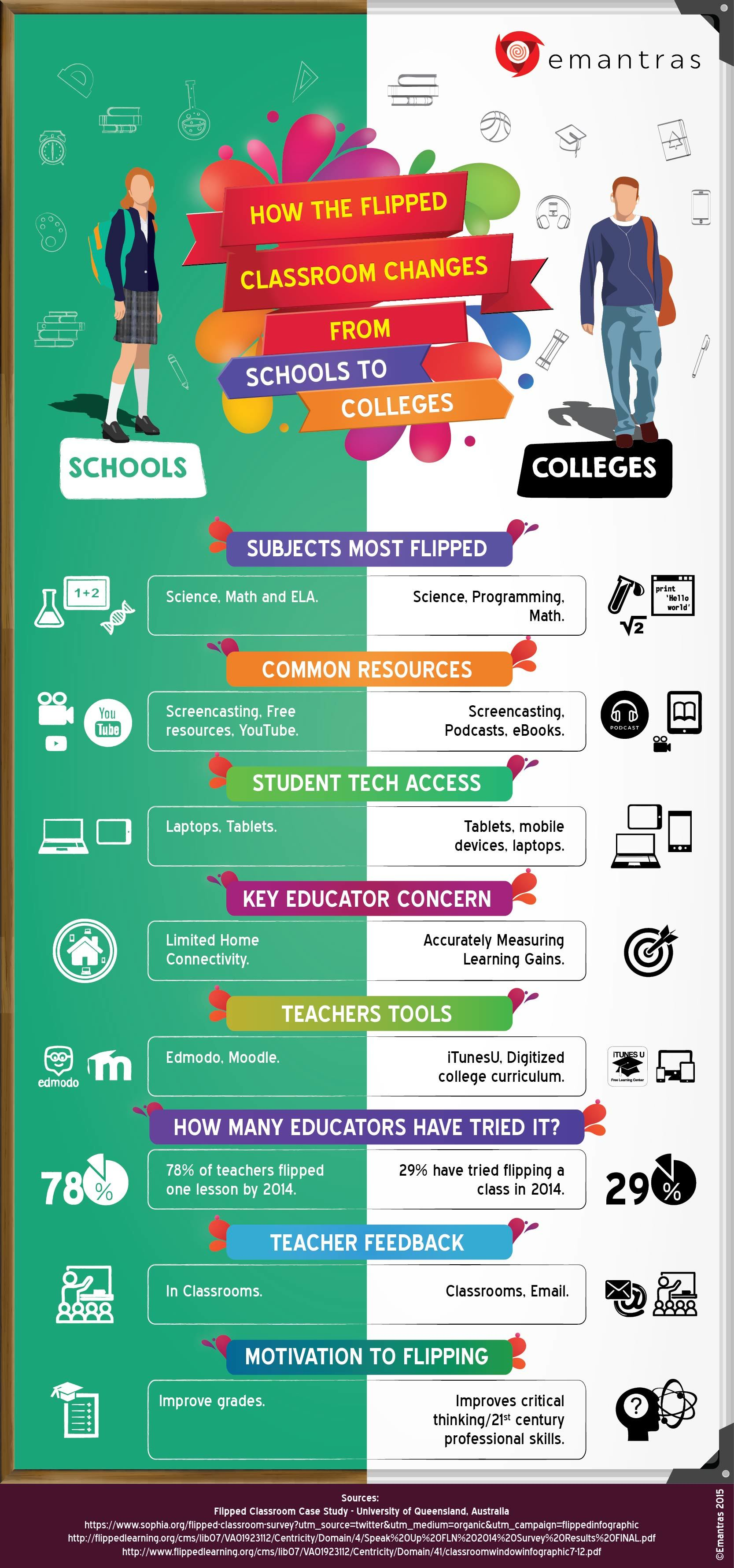 How Flipped Classrooms Change from Schools to Colleges ...