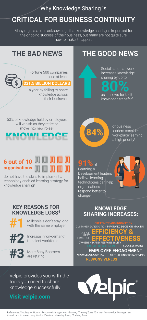 why knowledge sharing is critical for business continuity