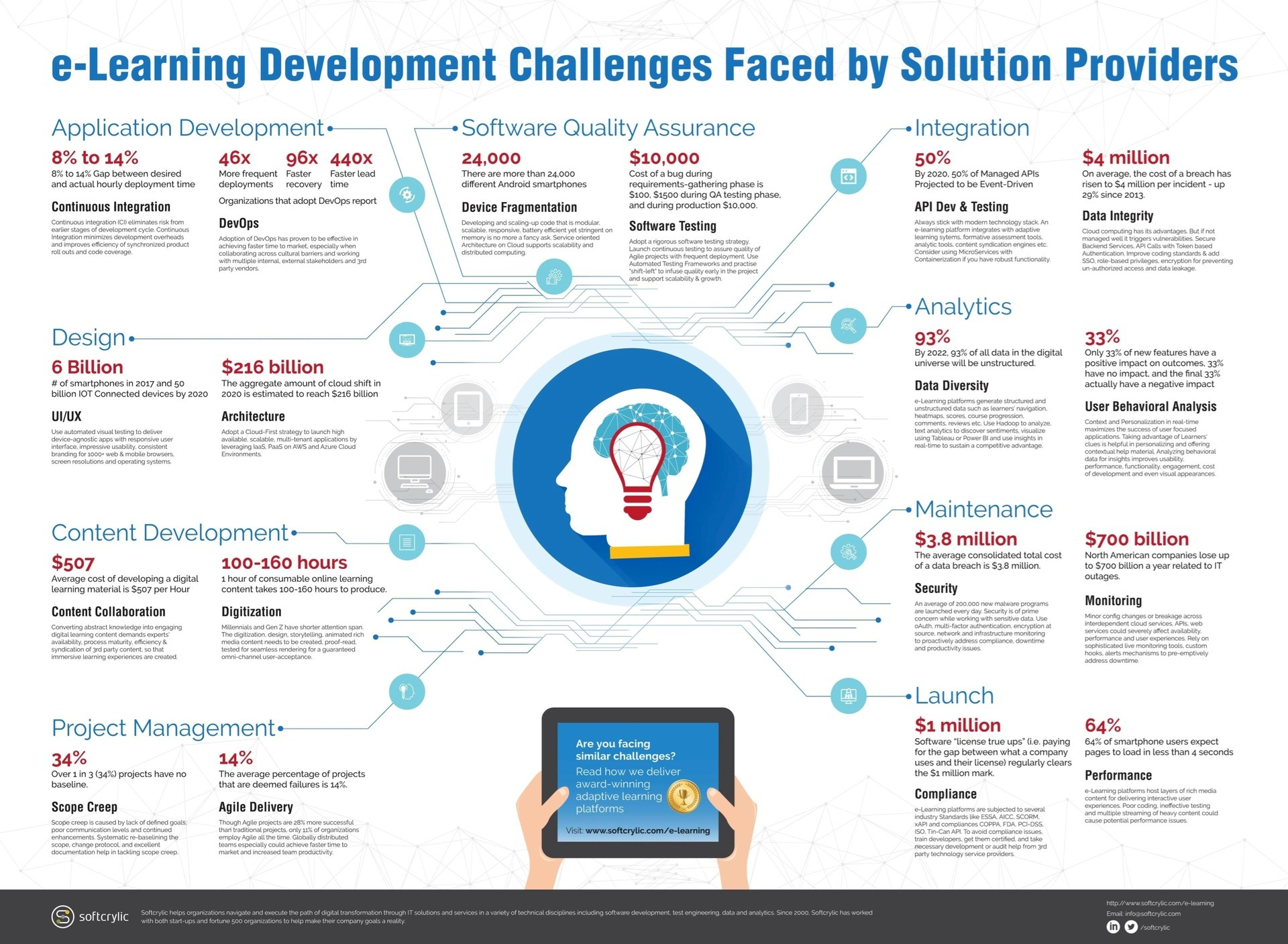 eLearning Development Challenges Faced by Solution Providers Infographic