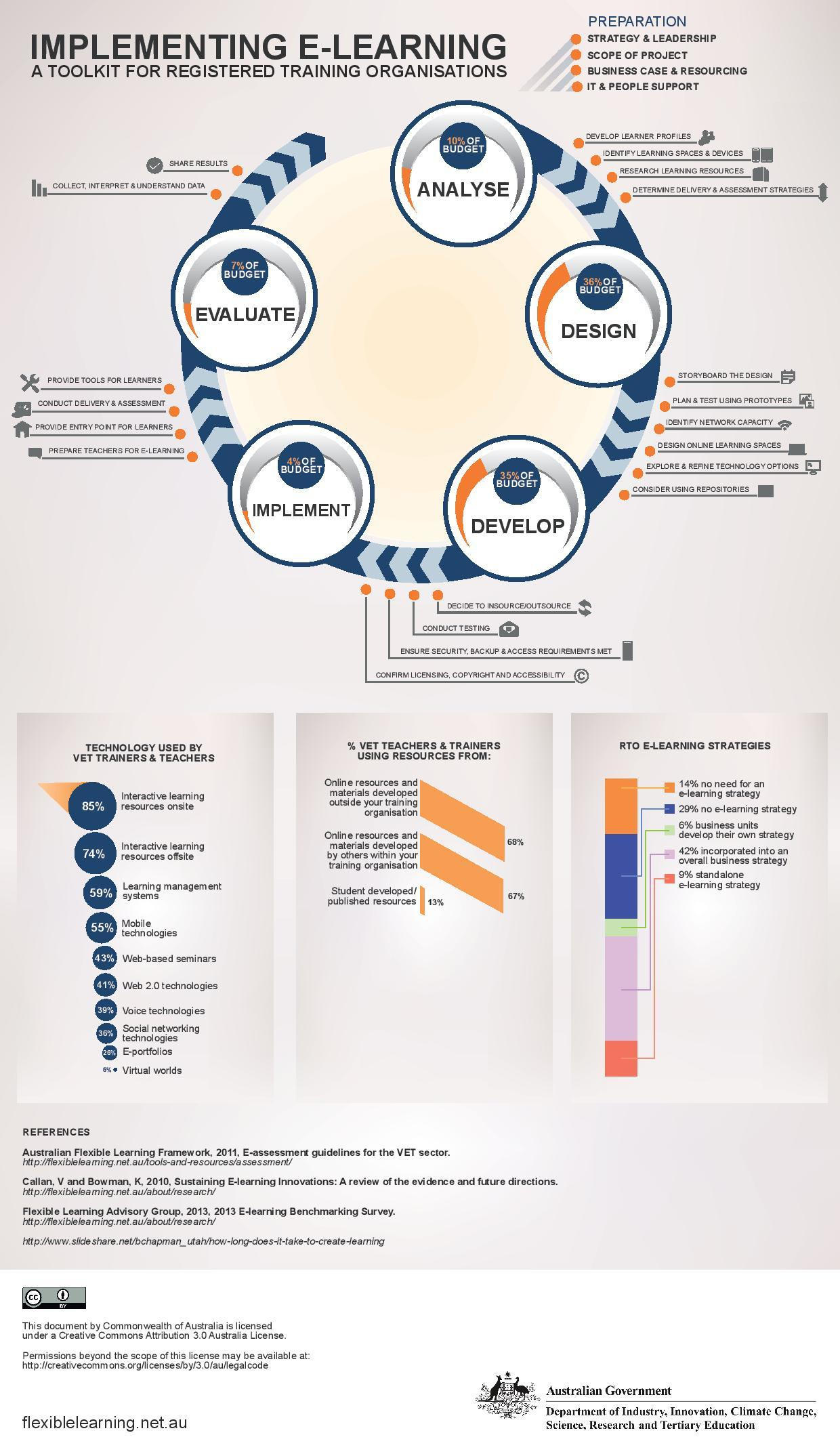 eLearning Implementation Toolkit Infographic - e-Learning ...