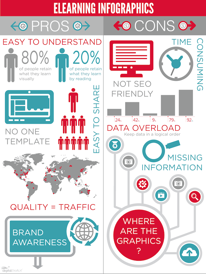 eLearning-Infographics-Pros-and-Cons