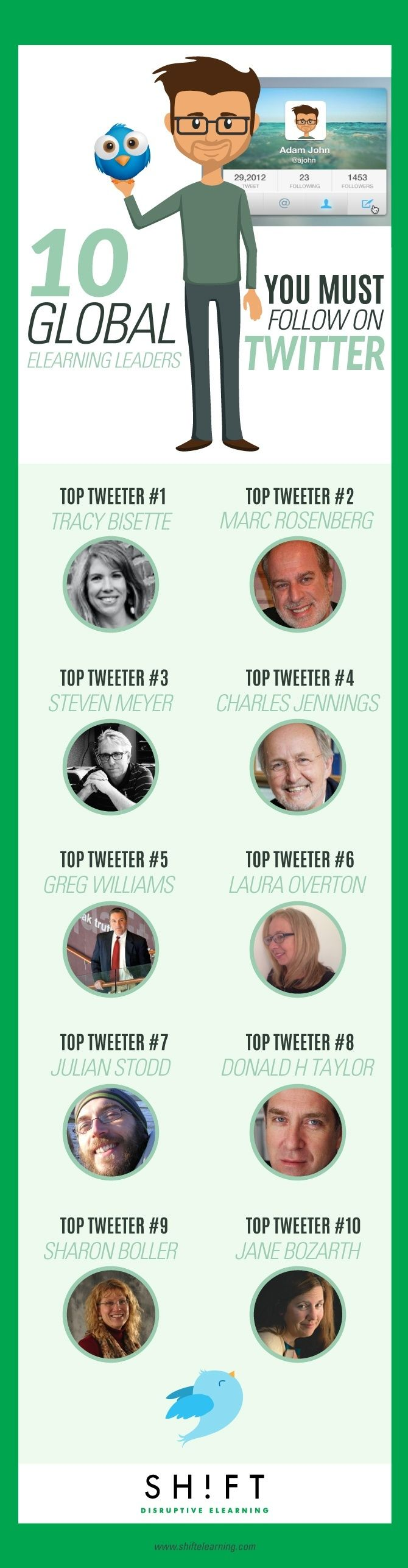 eLearning Leaders You Must Follow on Twitter Infographic