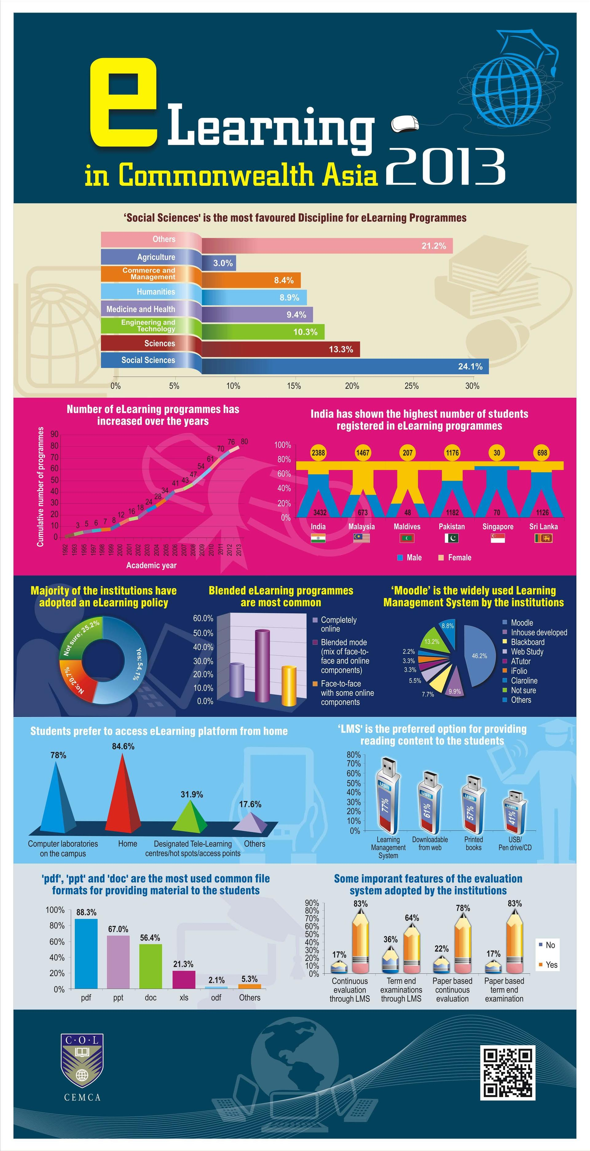 eLearning in Commonwealth Asia Infographic - e-Learning ...