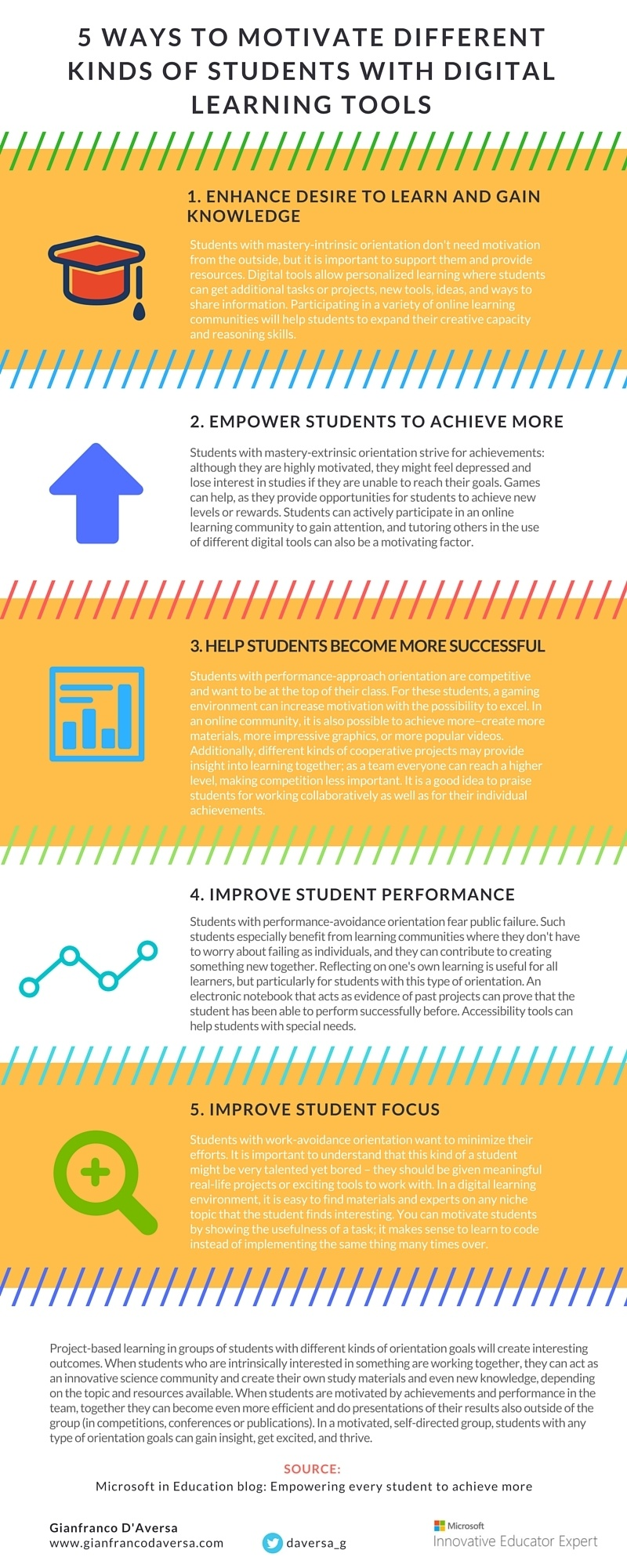 creating a thriving learning environment essay How do you create a positive learning environment when maintaining a positive classroom environment always give the student a choice - work on your essay.