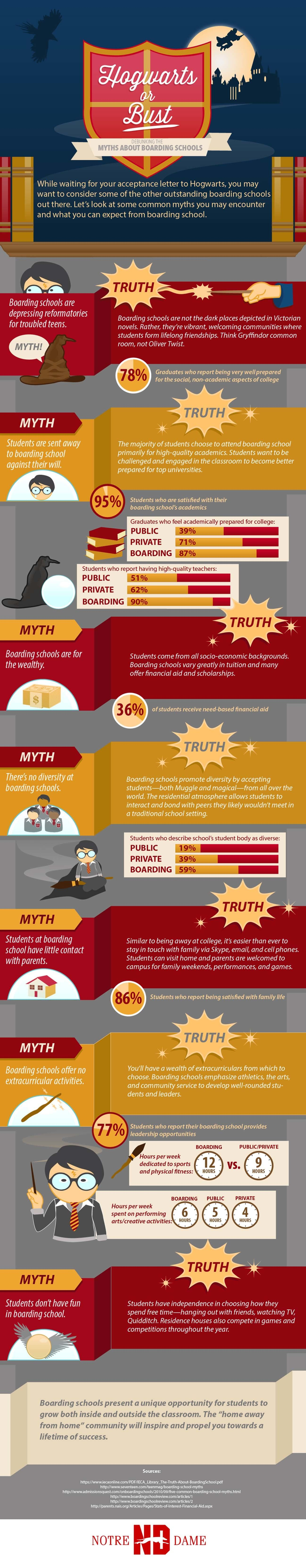 Debunking Myths About Boarding Schools Infographic