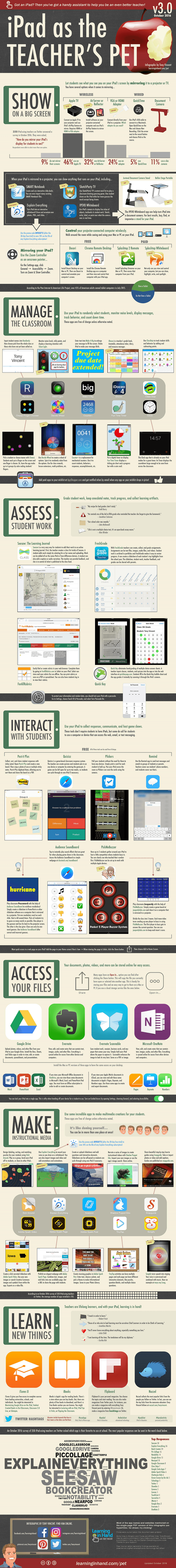 iPad as the Teacher's Pet in 2016 Infographic