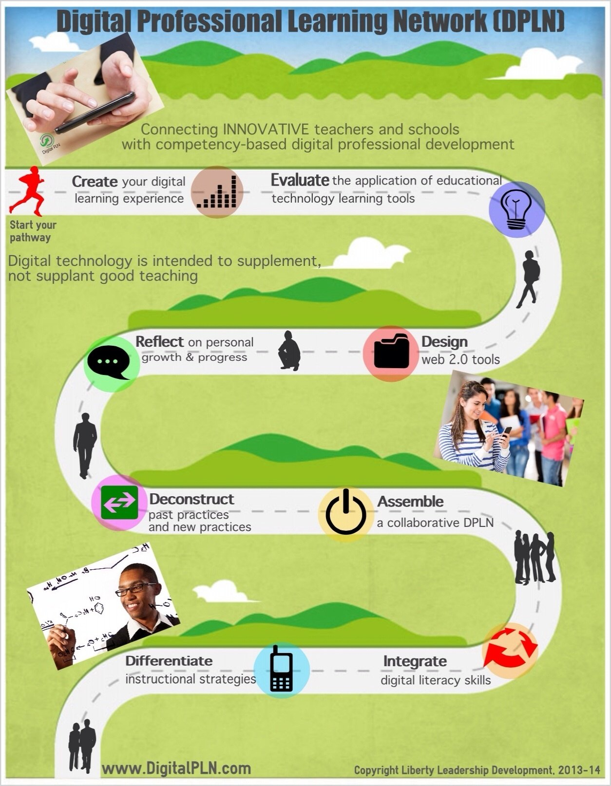 The Blended Learning Pathway Infographic E Learning