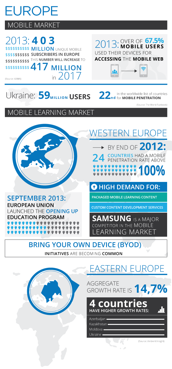 The Europe Mobile Learning Infographic