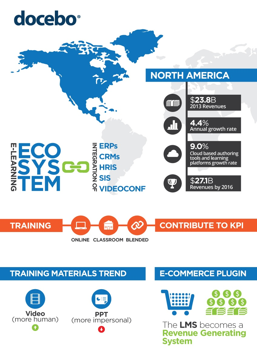 infographics-north-america-lms-elearning-market