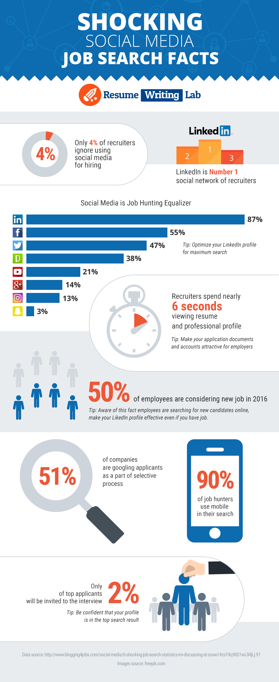 Use of Social Media for Future Job Search for Students Infographic