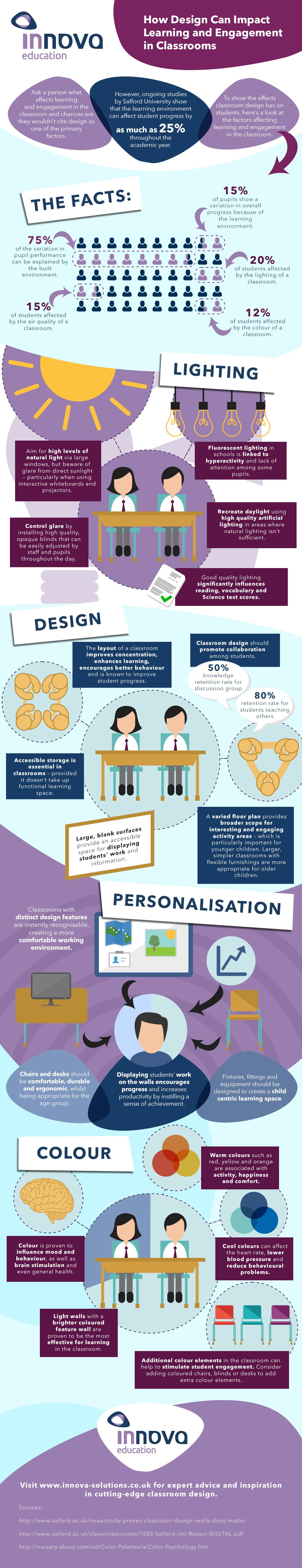 E learning poster designs - How Classroom Design Impacts Learning And Engagement Infographic