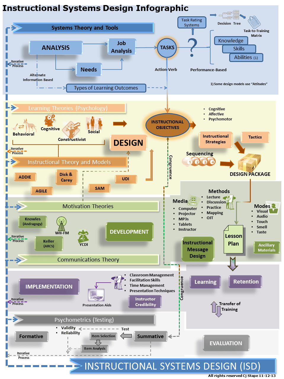 Classroom Oriented Instructional Design Models ~ Instructional systems design infographic