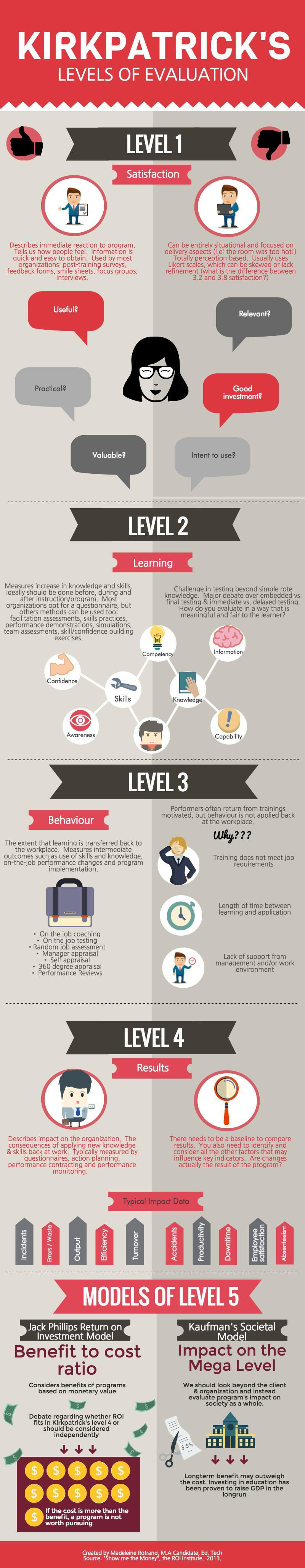 Kirkpatrick's Levels of Evaluation Infographic