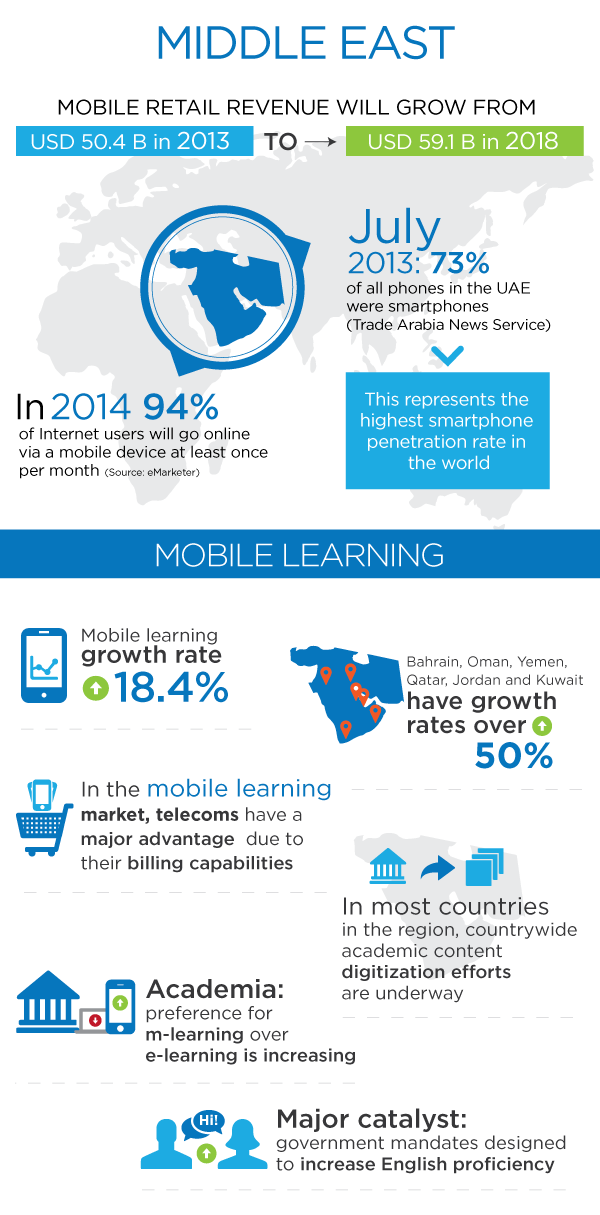 The Middle East Mobile Learning Infographic - e-Learning ...