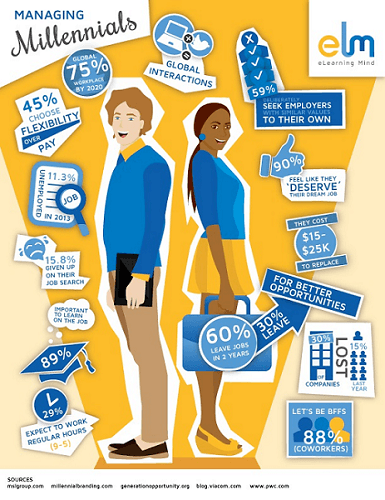 The Managing Millennials Infographic
