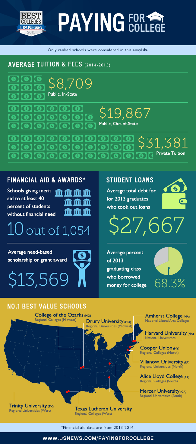Paying For College Infographic E Learning Infographics