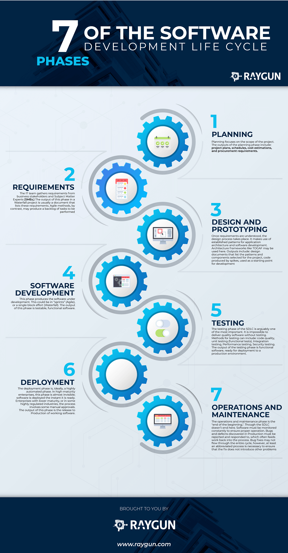 7 Phases Of Software Development Life Cycle Infographic E Learning Infographics