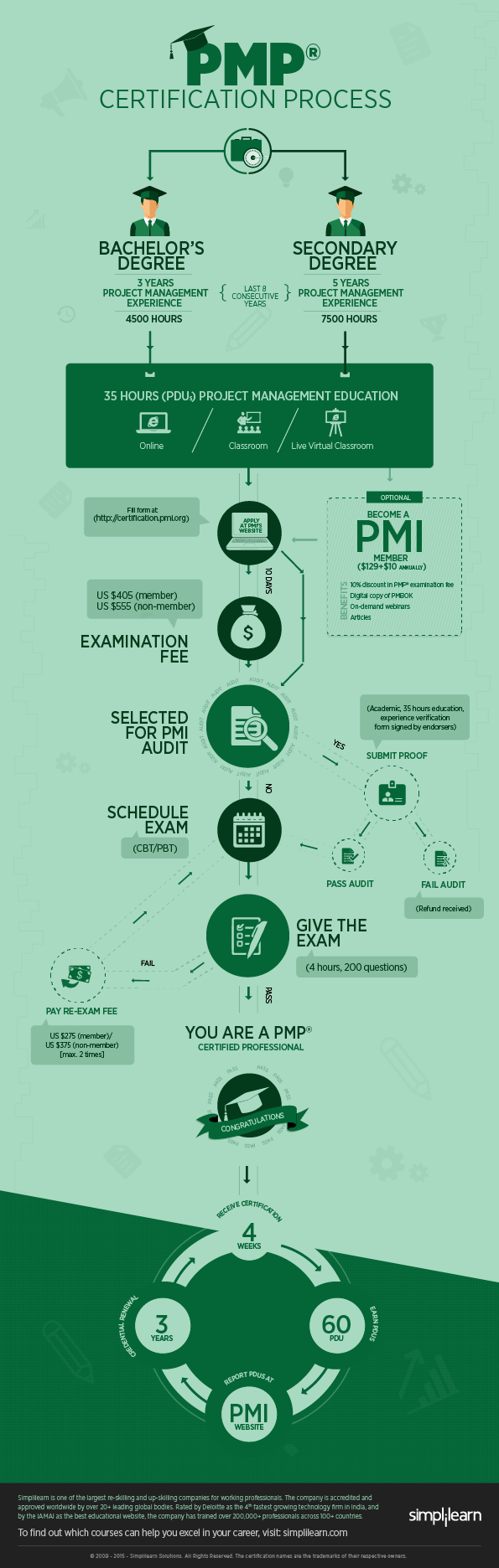 Step by Step Guide to Crack PMP Certification Process Infographic