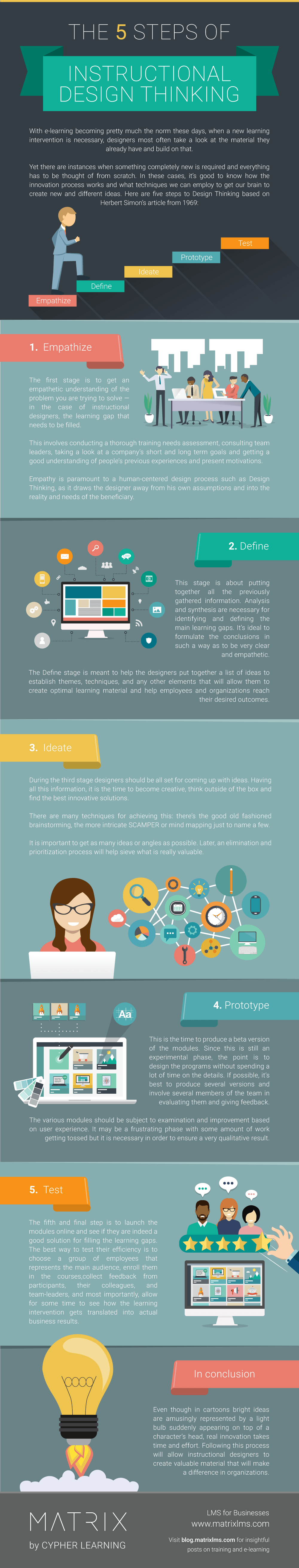 The 5 Steps of Instructional Design Thinking Infographic
