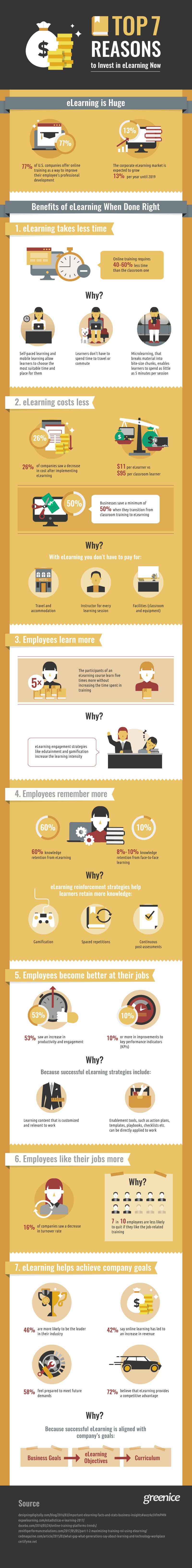 Top 7 Reasons to Invest in eLearning Now Infographic