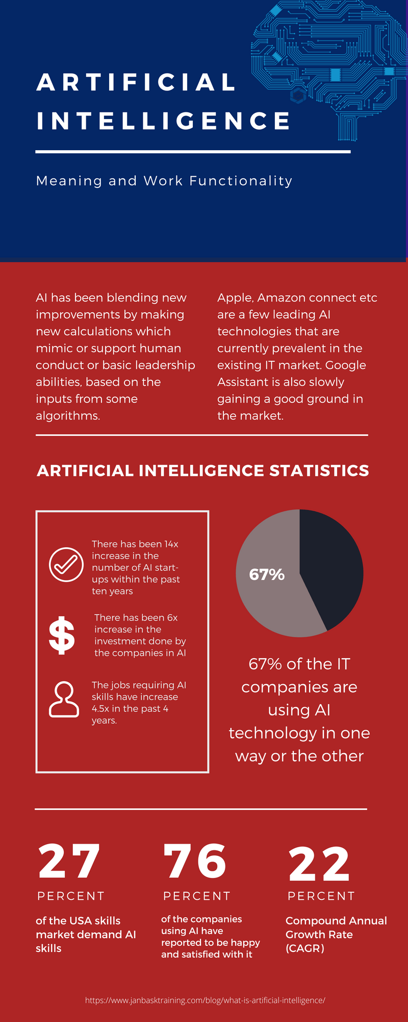 What Is Artificial Intelligence? Infographic