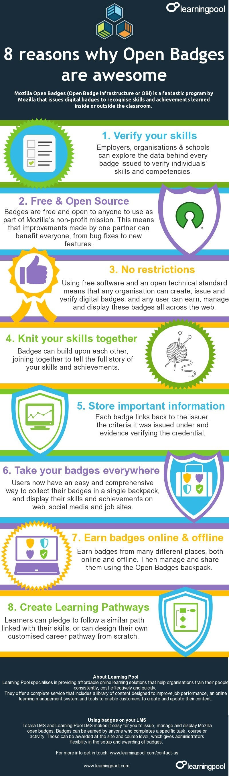 8 Reasons Why Open Badges Are Awesome Infographic